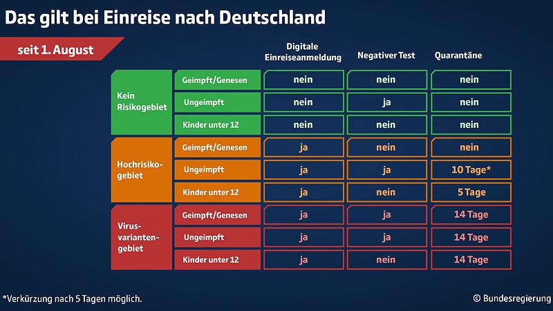 Einreise Bestimmungen Deutschland Grafik